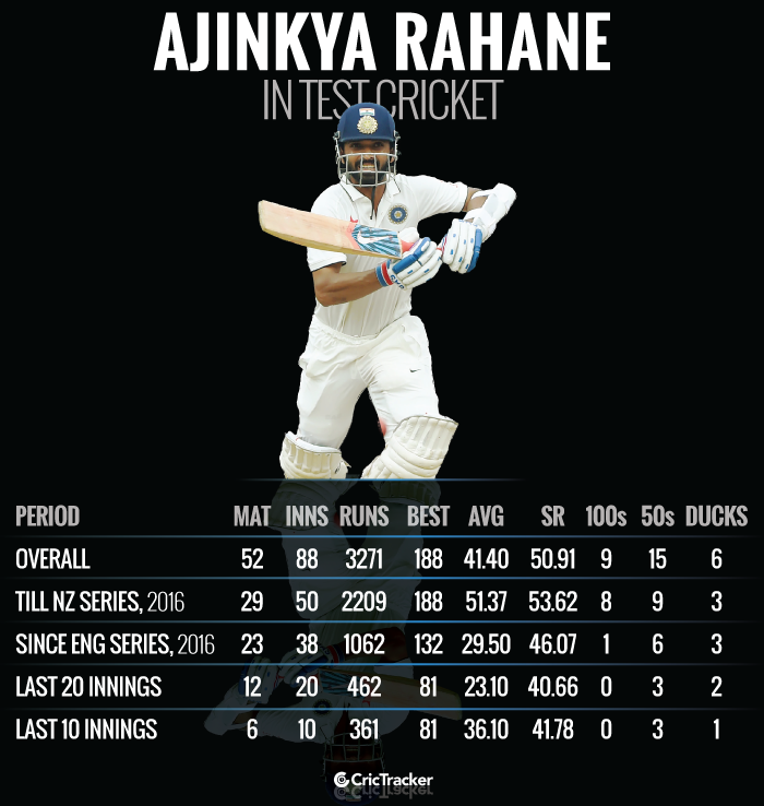 Ajinkya-Rahane-in-Test-cricket