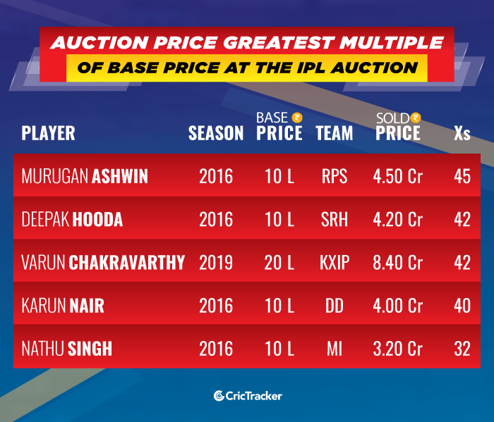 Auction-Price-greatest-multiple-of-Base-Price-at-the-IPL-Auction
