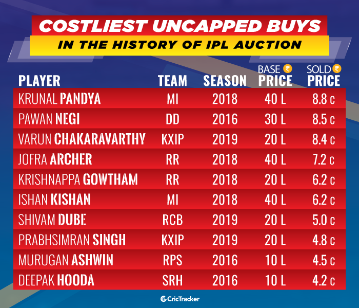 Costliest-uncapped-buys-in-the-history-of-IPL-Auction