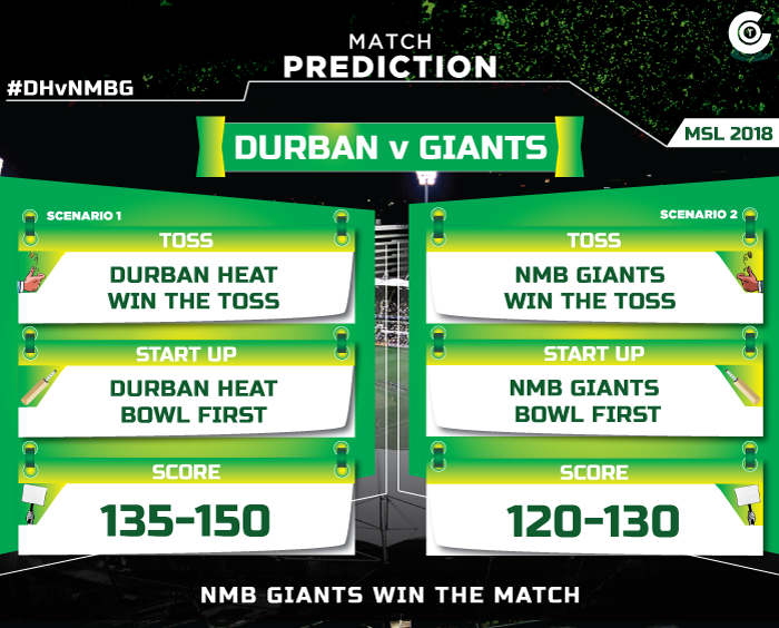 DHvNMBG-match-prediction-Durban-Heat-vs-Nelson-Mandela-Bay-Giants-MSL-2018-match-prediction.jpg