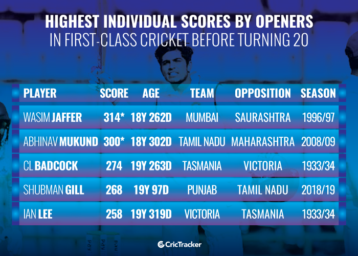 Highest-individual-scores-by-openers-in-first-class-cricket-before-turning-20