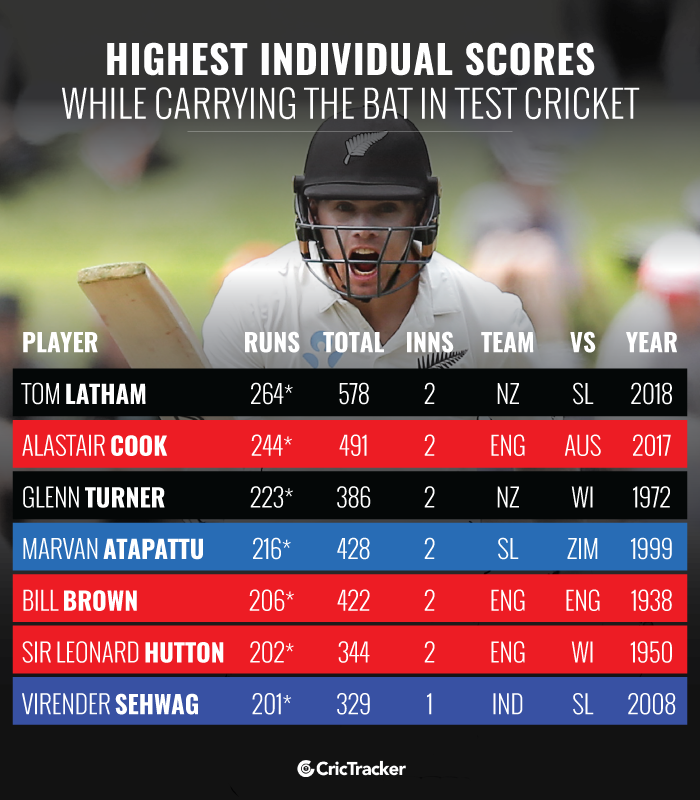 Highest-individual-scores-while-carrying-the-bat-in-Test