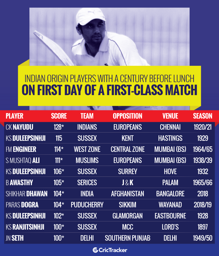 Indian-origin-players-with-a-century-before-lunch-on-first-day-of-a-first-class-match