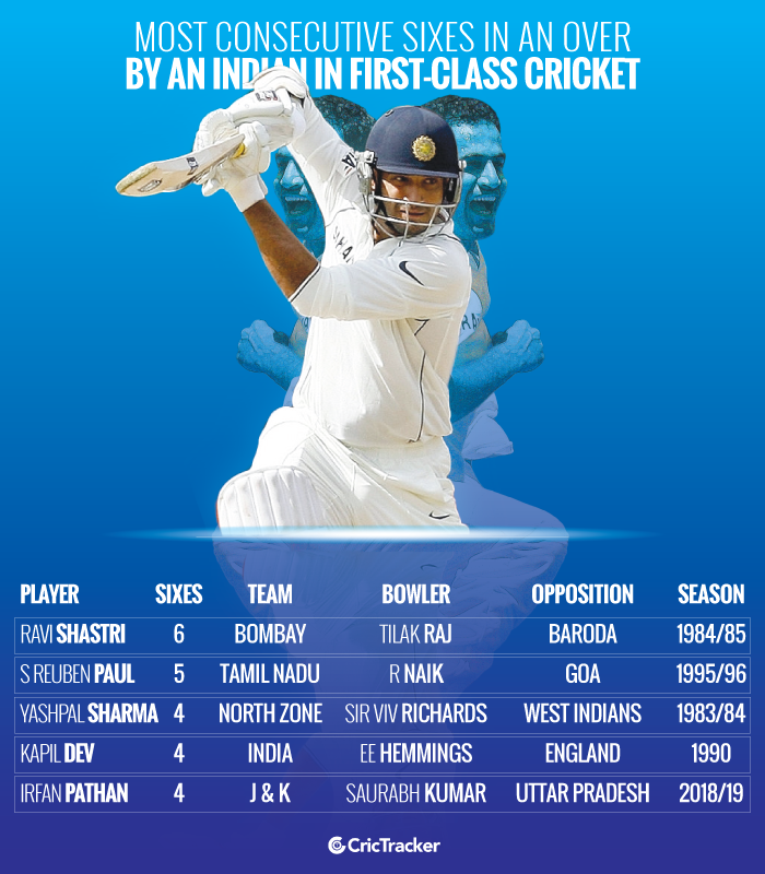 Most-consecutive-sixes-in-an-over-by-an-Indian-in-first-class-cricket