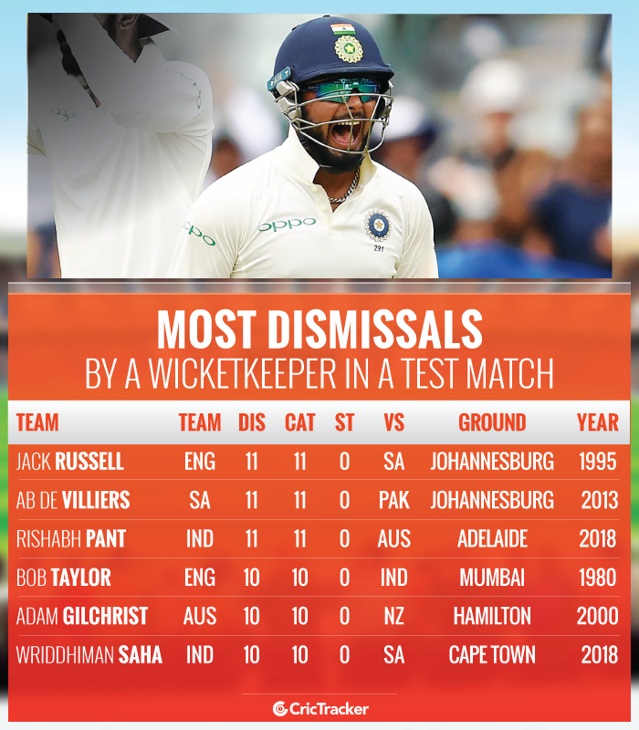 Most-dismissals-by-a-wicketkeeper-in-a-Test-match