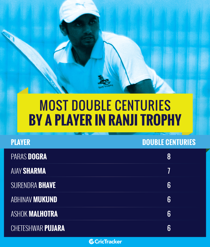 Most-double-centuries-by-a-player-in-Ranji-Trophy