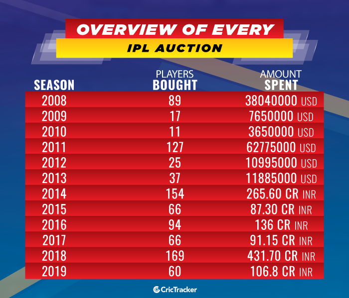 Overview-of-every-IPL-Auction