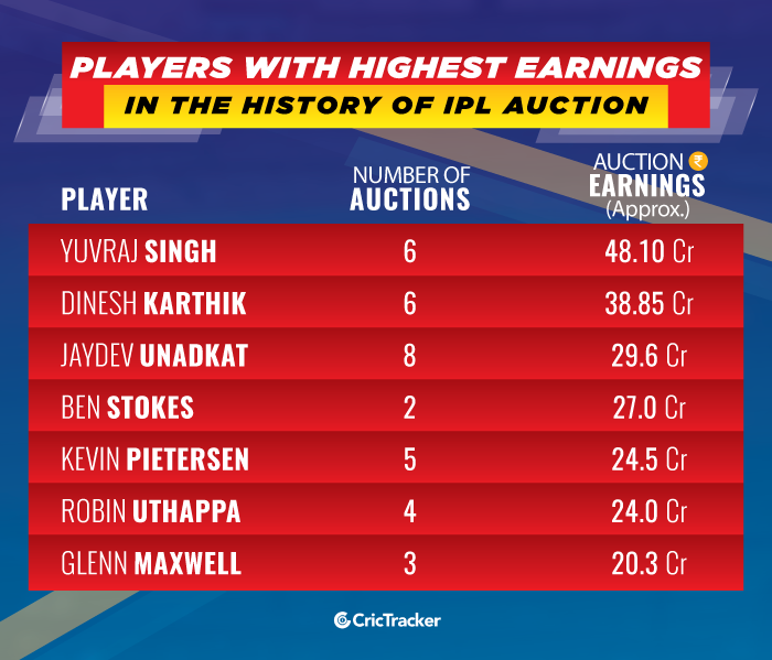Players-with-highest-earnings-in-the-IPL-Auction-history