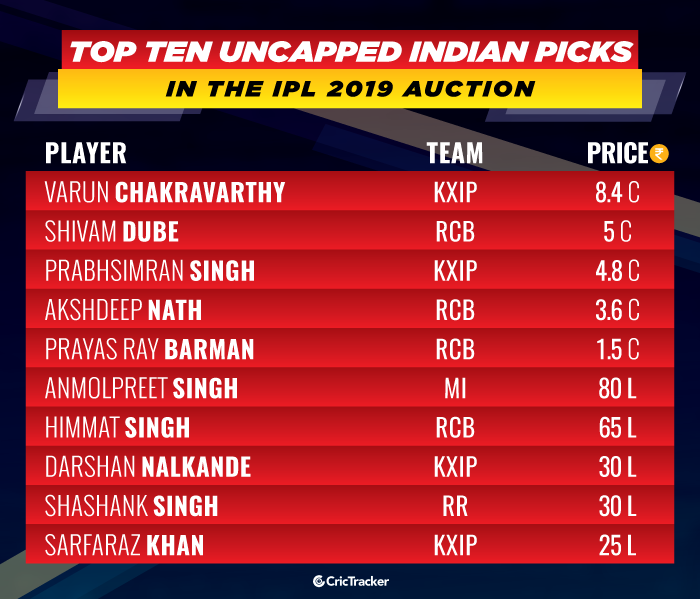 top-ten-uncapped-Indian-picks-in-the-IPL-2019-auction