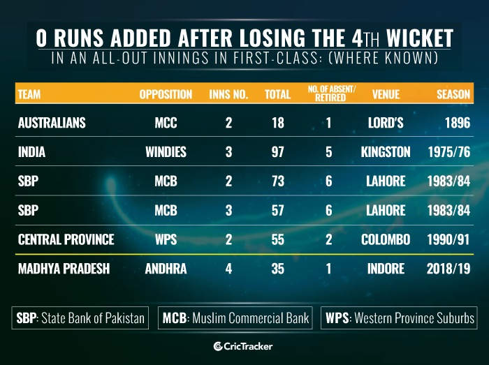 0-runs-added-after-losing-the-4th-wicket-in-an-all-out-innings-in-first-class-where-known