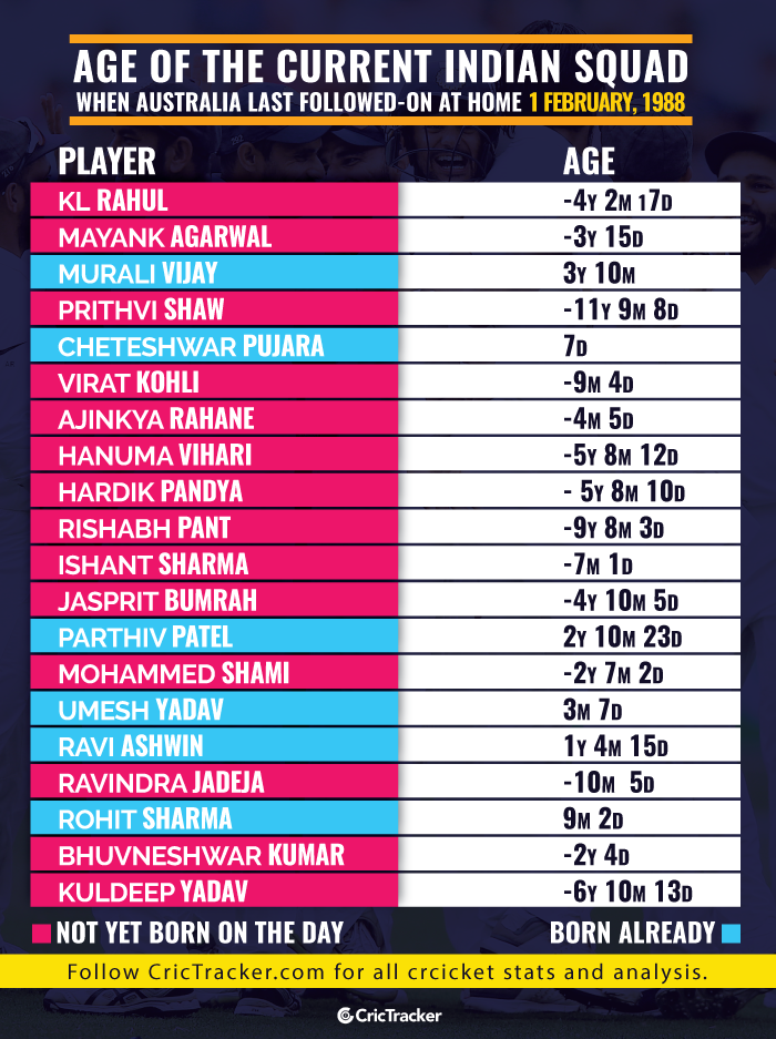 Age-of-the-current-Indian-squad-when-Australia-last-followed-on