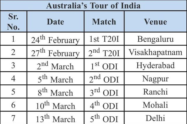 Australia to Tour India in Feb-March: Full List of Matches, Venues