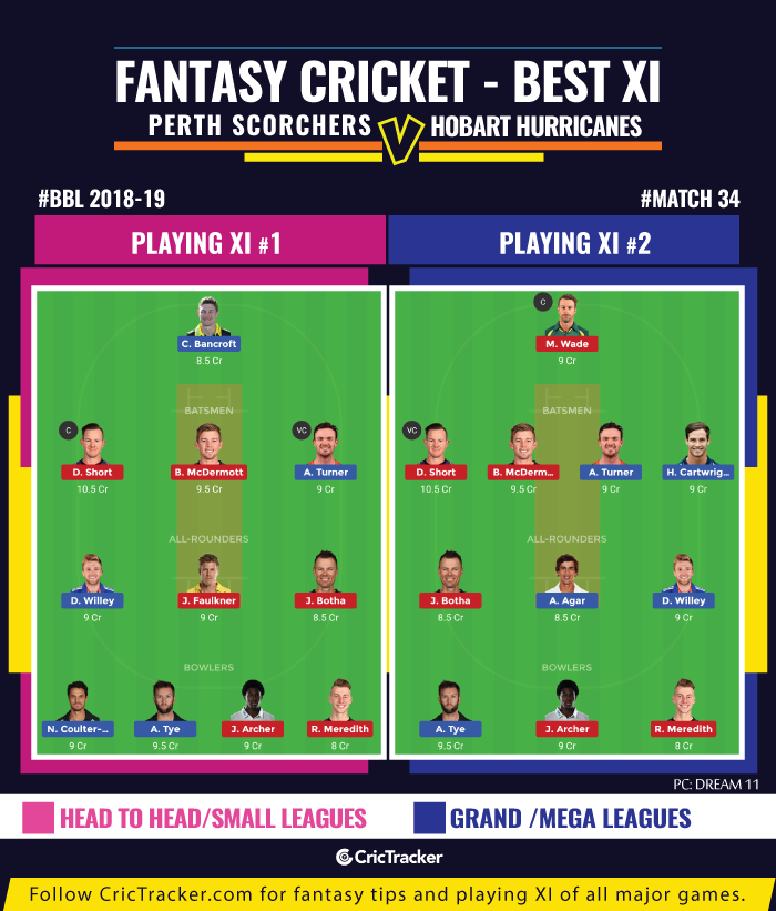BBL-2019-Match--fantasy-Tips-Perth-Scorchers-vs-Hobart-Hurricanes