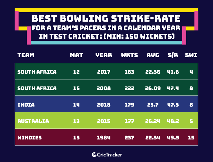 Best-bowling-strike-rate-for-a-teams-pacers-in-a-calendar-year-in-Test-cricket-Min-150-wickets