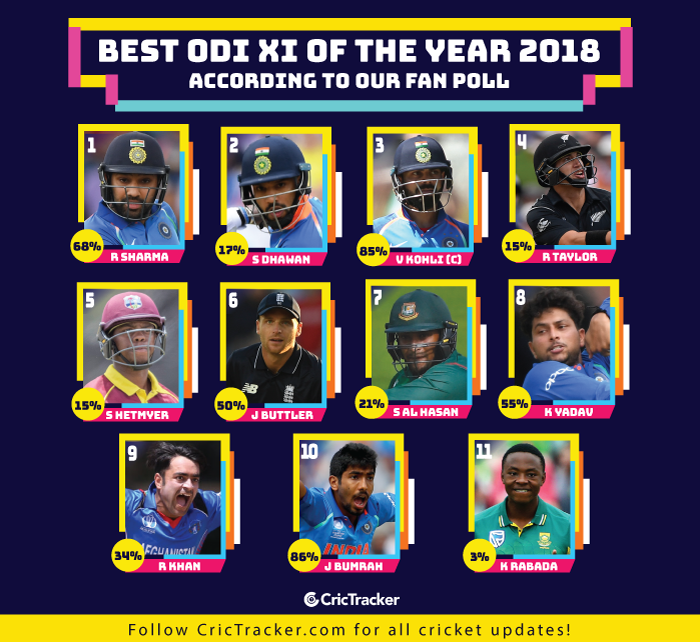 Best-odi-XI-of-the-year-2018-according-to-our-fan-
