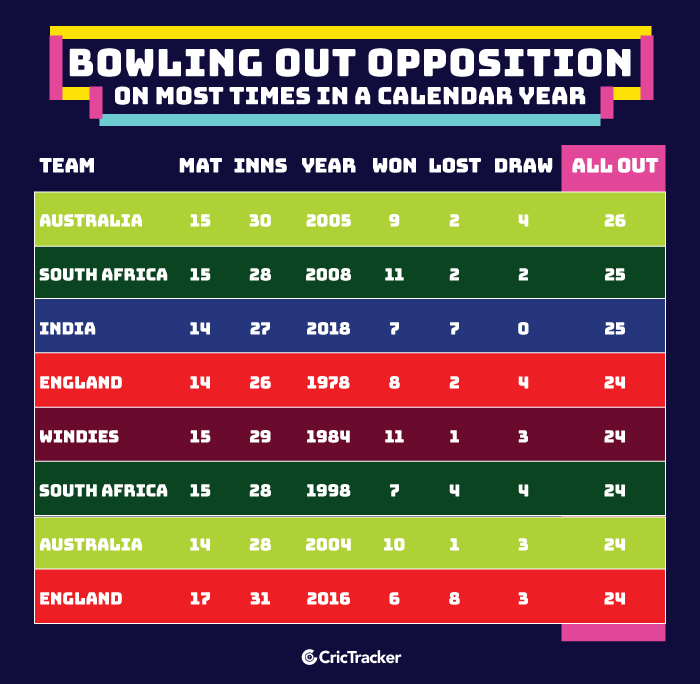 Bowling-out-opposition-on-most-times-in-a-calendar-year