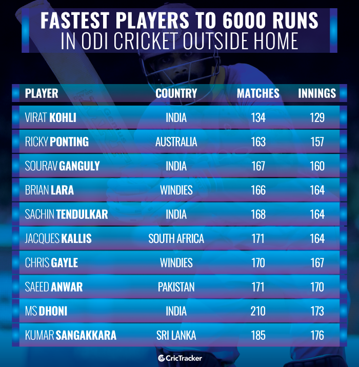 Fastest-players-to-6000-runs-in-ODI-cricket-outside-home