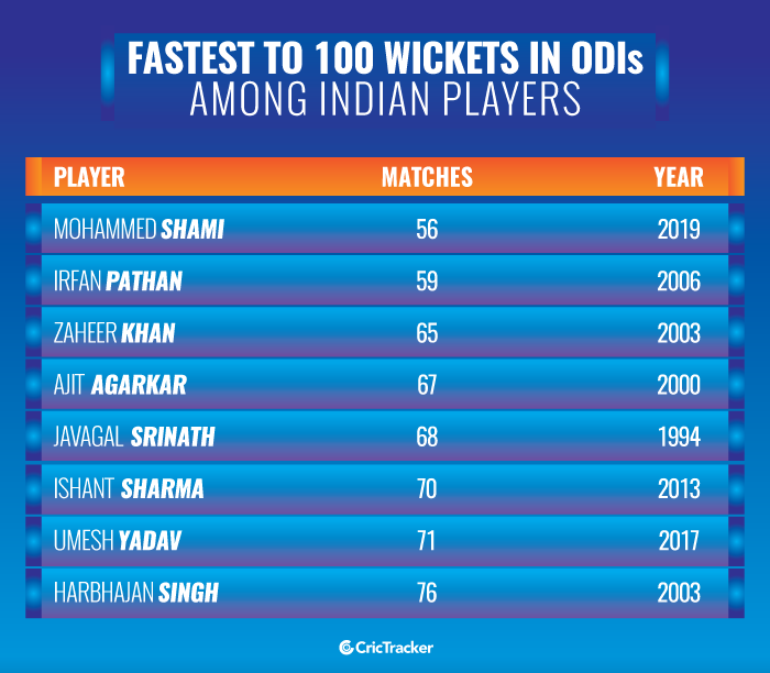 Fastest-to-100-wickets-in-ODI-cricket-among-Indian-players