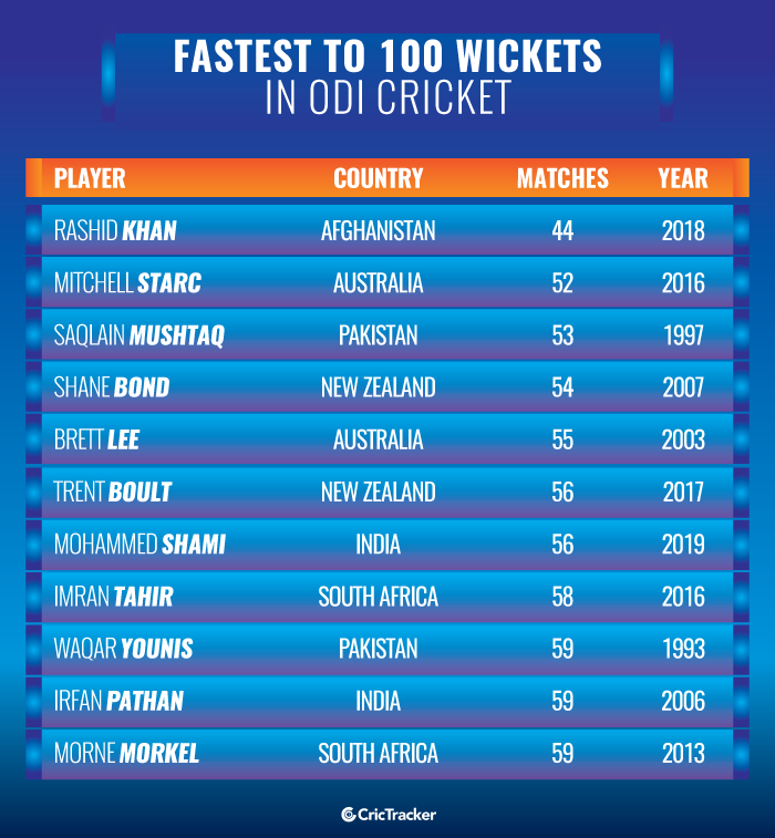 Fastest-to-100-wickets-in-ODI-cricket