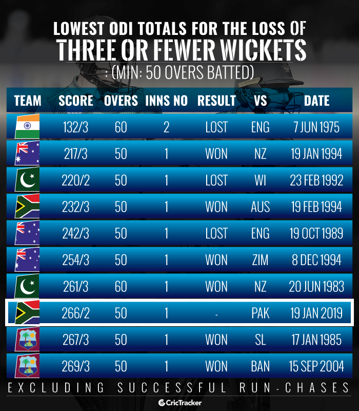 Lowest-ODI-totals-for-the-loss-of-three-or-fewer-wickets-Min-50-overs-batted