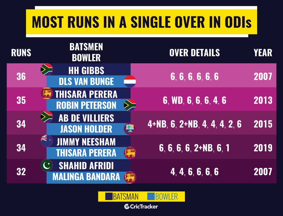 Most-runs-in-a-single-over-in-ODI-cricket