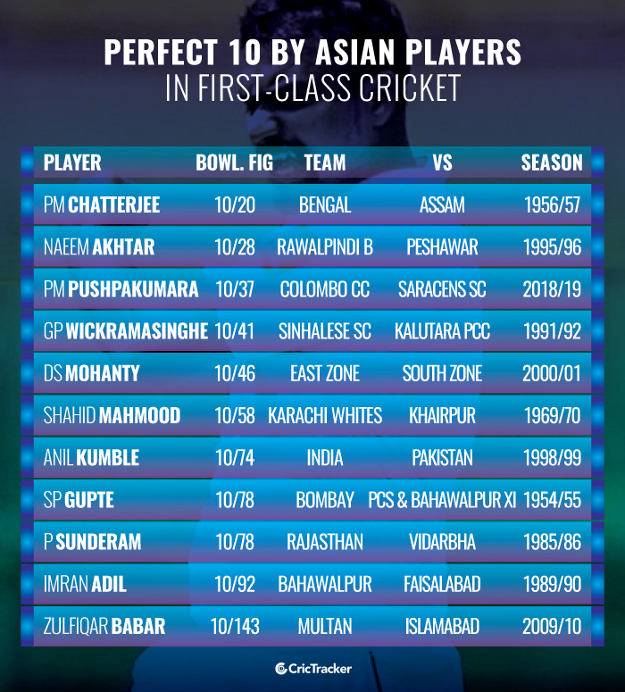 Perfect-10-by-Asian-players-in-first-class-cricket