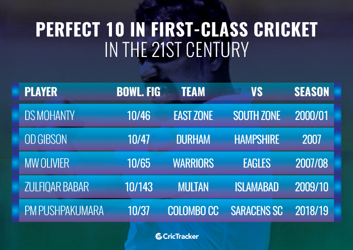 Perfect-10-in-first-class-cricket-in-the-21st-century