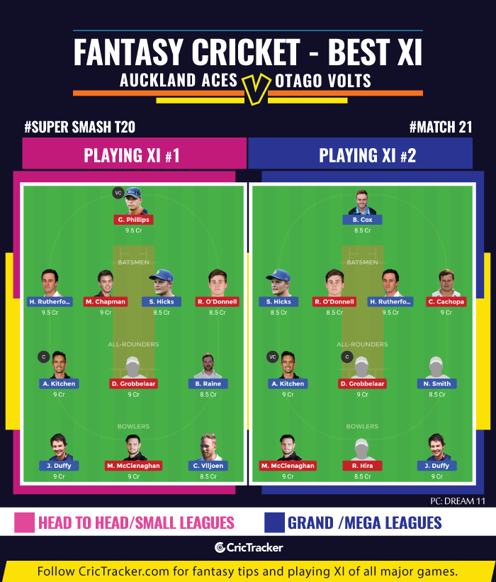 Super-Smash-T20-Match--fantasy-Tips-Auckland-Aces-vs-Otago-Volts