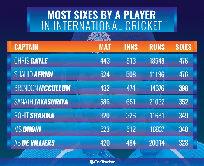 Leading-run-getters-in-T20I-cricket