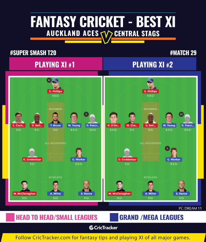 Super-Smash-T20-Match-fantasy-Auckland-Aces-vs-Central-Stags