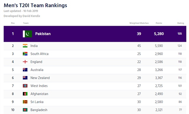 T20I team rankings