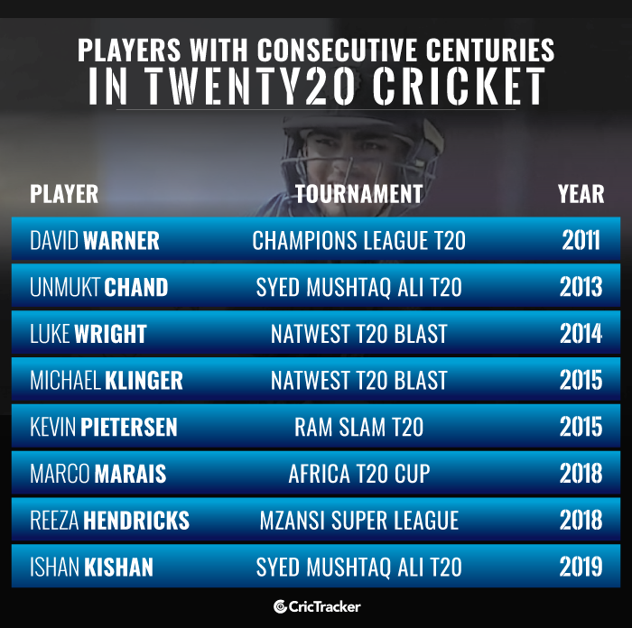 most-consecutive-centuries-in-t20s
