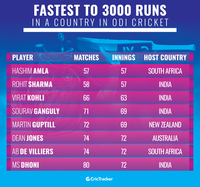 Fastest-to-3000-runs-in-a-country-in-ODI-cricket