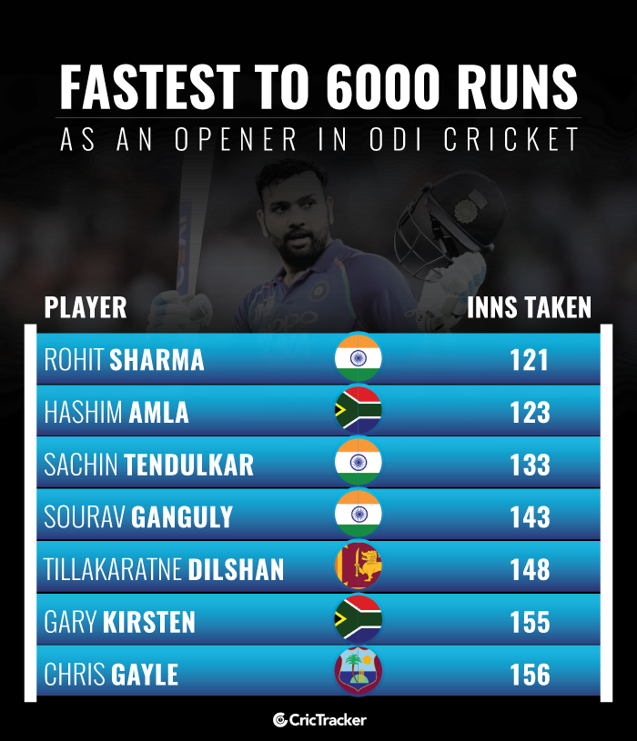 Fastest-to-6000-runs-as-an-opener-in-ODI-cricket