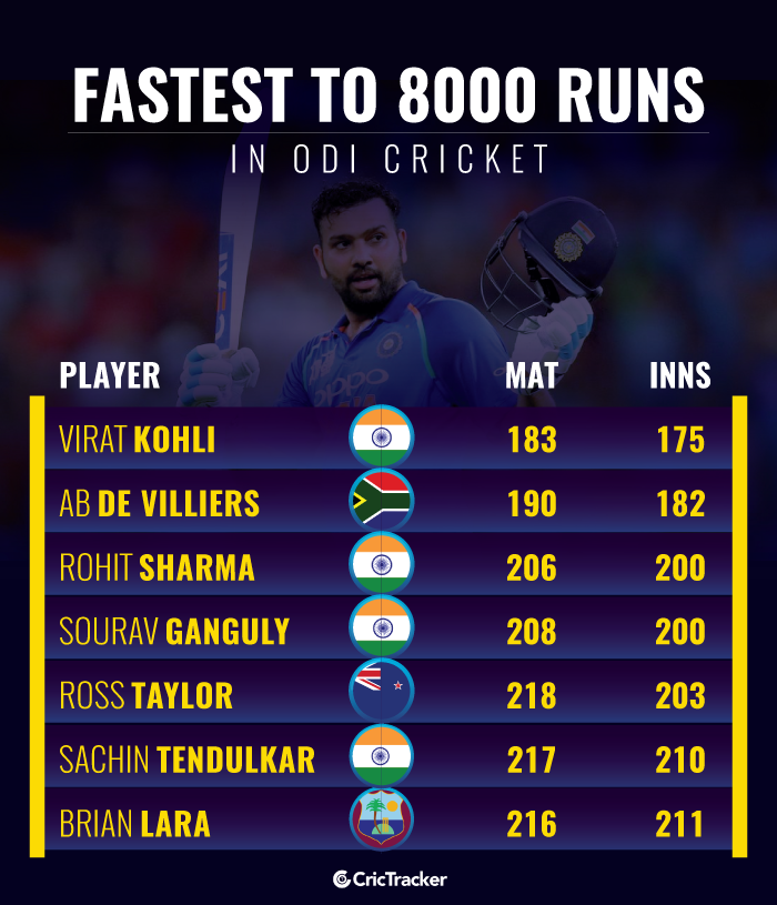 Fastest-to-8000-runs-in-ODI-cricket