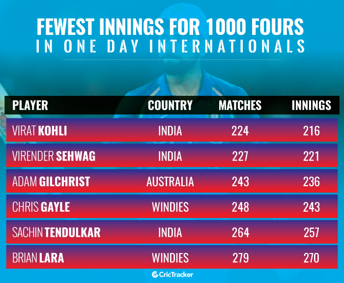Fewest-innings-for-hitting-1000-fours-in-ODI-cricket
