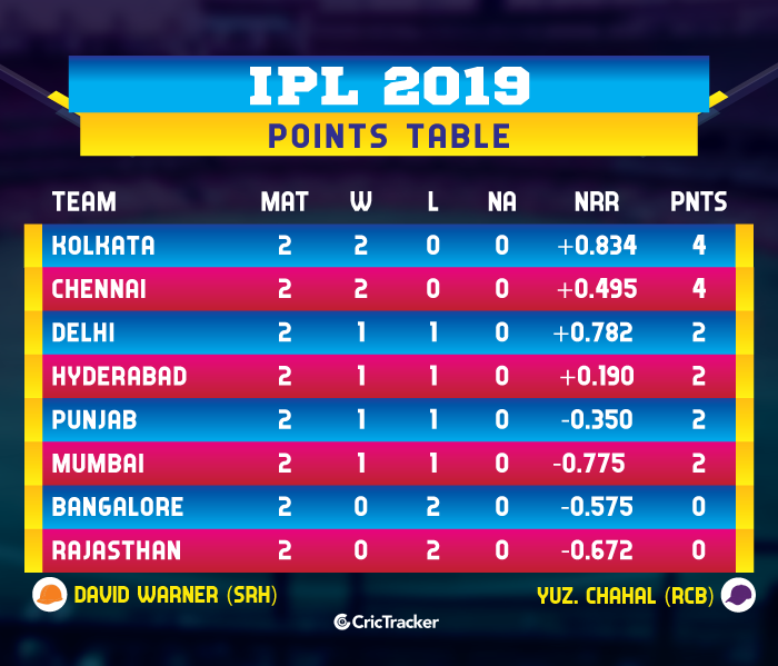 IPL-2019-POINTS-TABLE-updateD-WEEK1