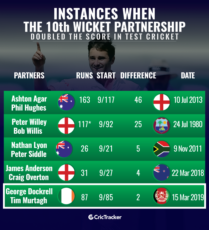 Instances-when-the-10th-wicket-partnership-doubled-the-score-in-Test-cricket