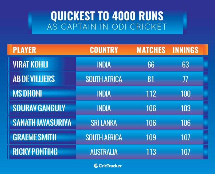 Quickest-to-4000-runs-as-captain-in-ODI-cricket