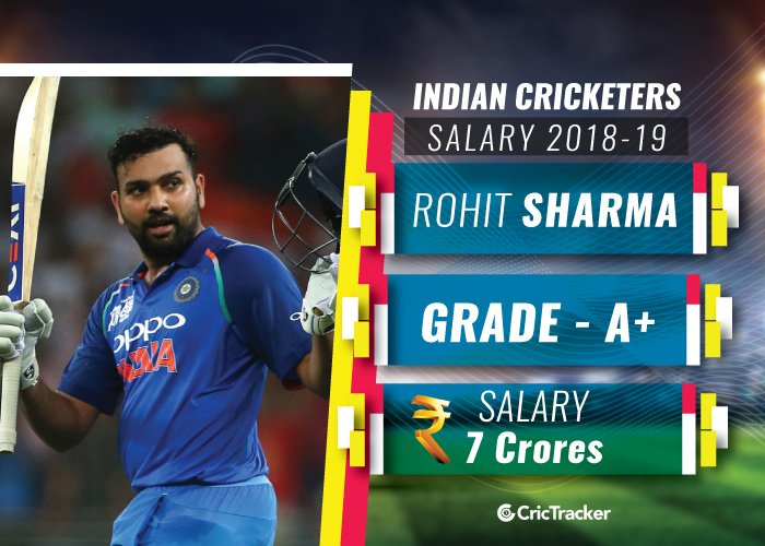 ROhit-Sharma-Indian-cricketers-and-their-salaries-2018-19