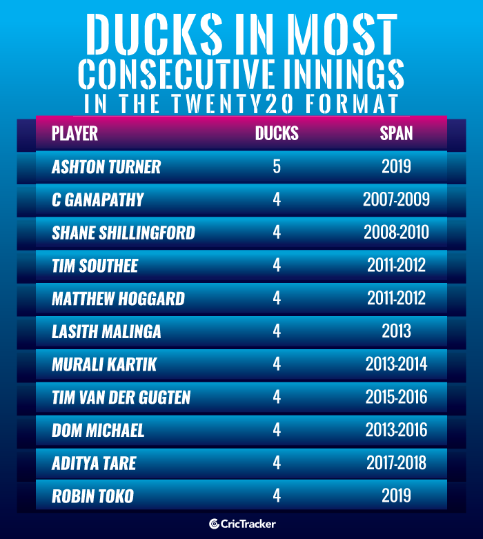 Ducks-in-most-consecutive-innings-in-the-Twenty20-format