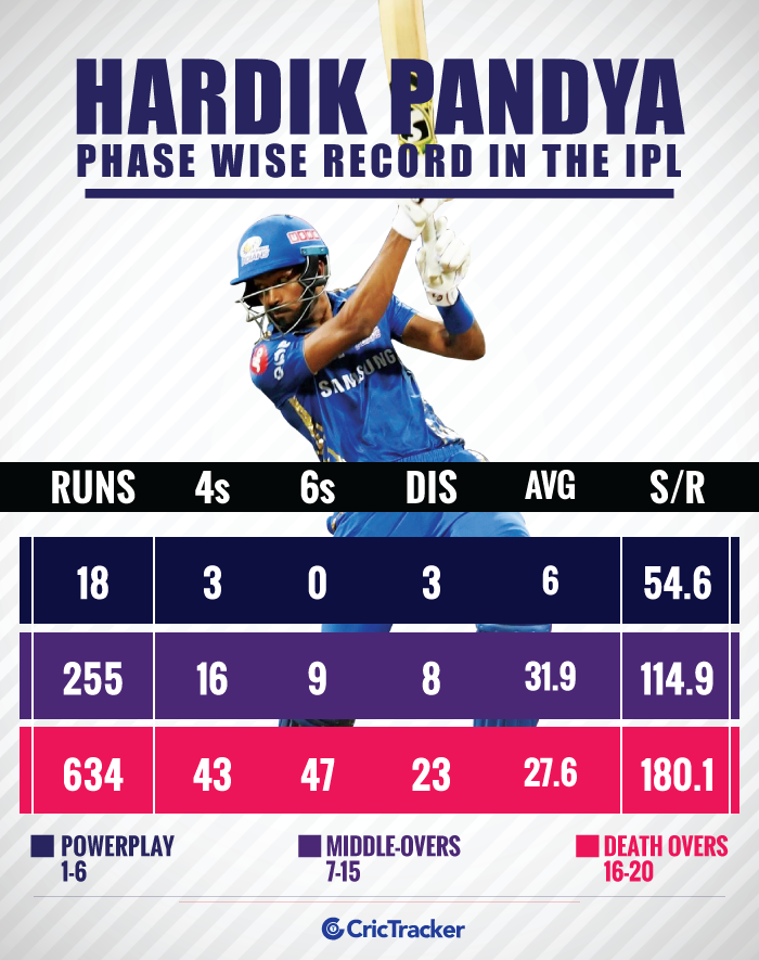 Hardik-Pandya's-phase-wise-record-in-the-IPL
