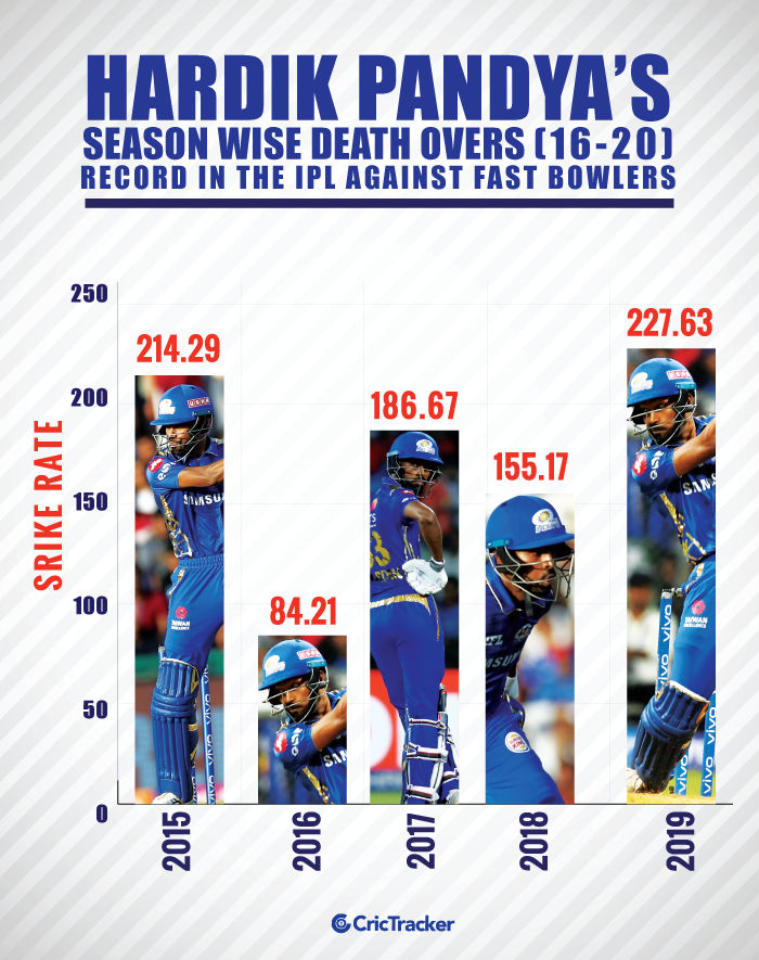 Hardik-Pandya's-season-wise-death-overs-(16-20)-record-in-the-IPL-against-fast-bowlers