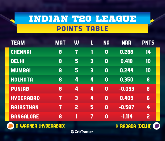 IPL-2019-POINTS-TABLE-MIvRCB