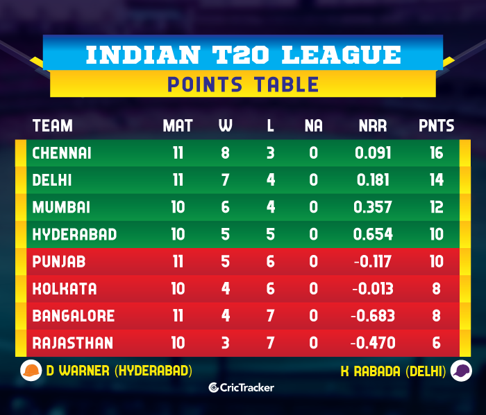 IPL-2019-POINTS-TABLE-RCBvKXIP