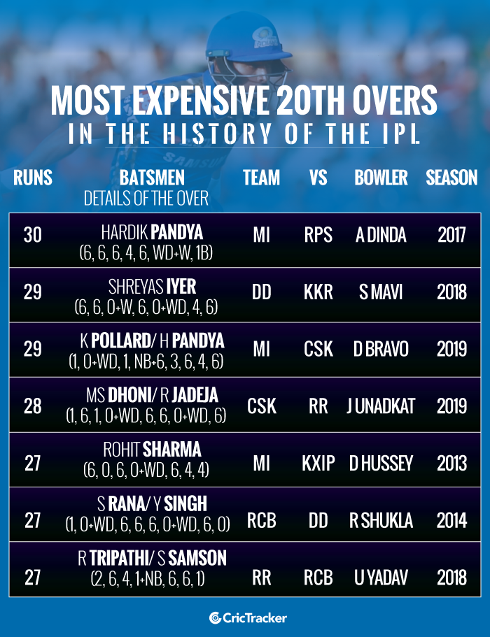 Most-expensive-20th-overs-in-the-history-of-the-IPL