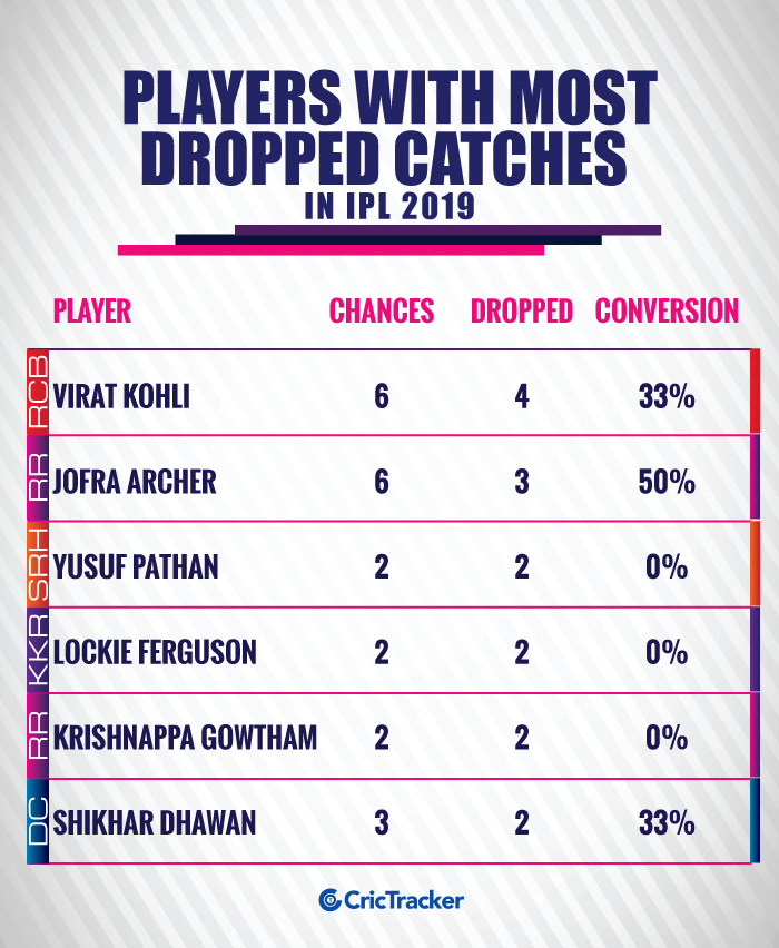 PLAYERS-WITH-MOST-DROPPED-CATCHES-IN-IPL-2019