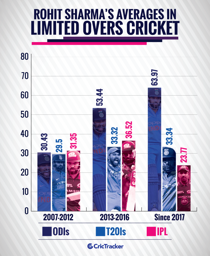 Rohit-Sharma's-averages-in-limited-overs-cricket-1