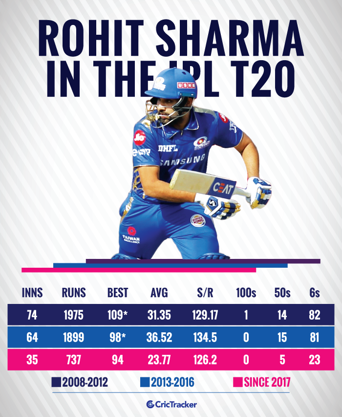 Rohit-Sharma-in-the-IPL-T20