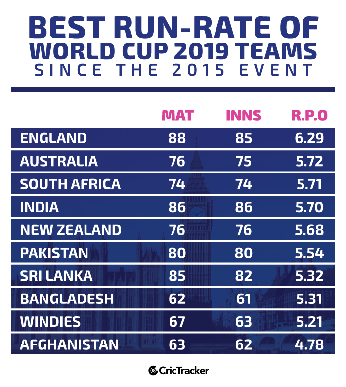 Best-Runs-Per-Over-among-the-2019-CWC-teams-since-the-World-Cup-2015